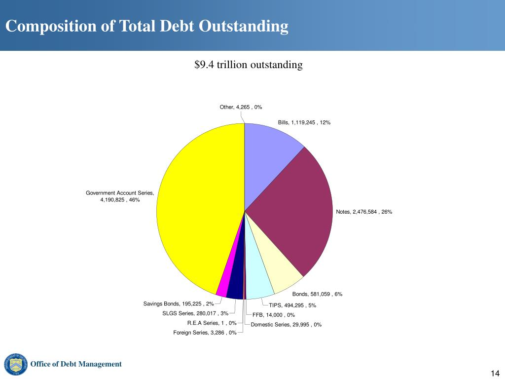 Composition of Total Debt Outstanding