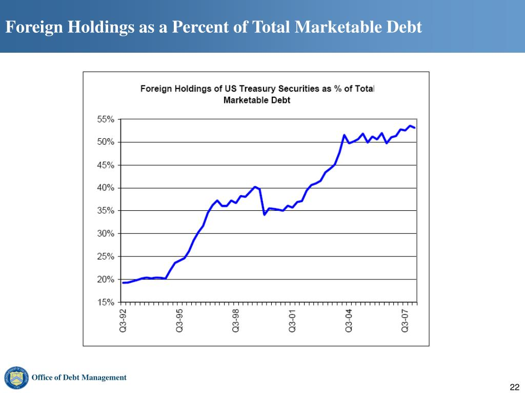 Foreign Holdings as a Percent of Total Marketable Debt