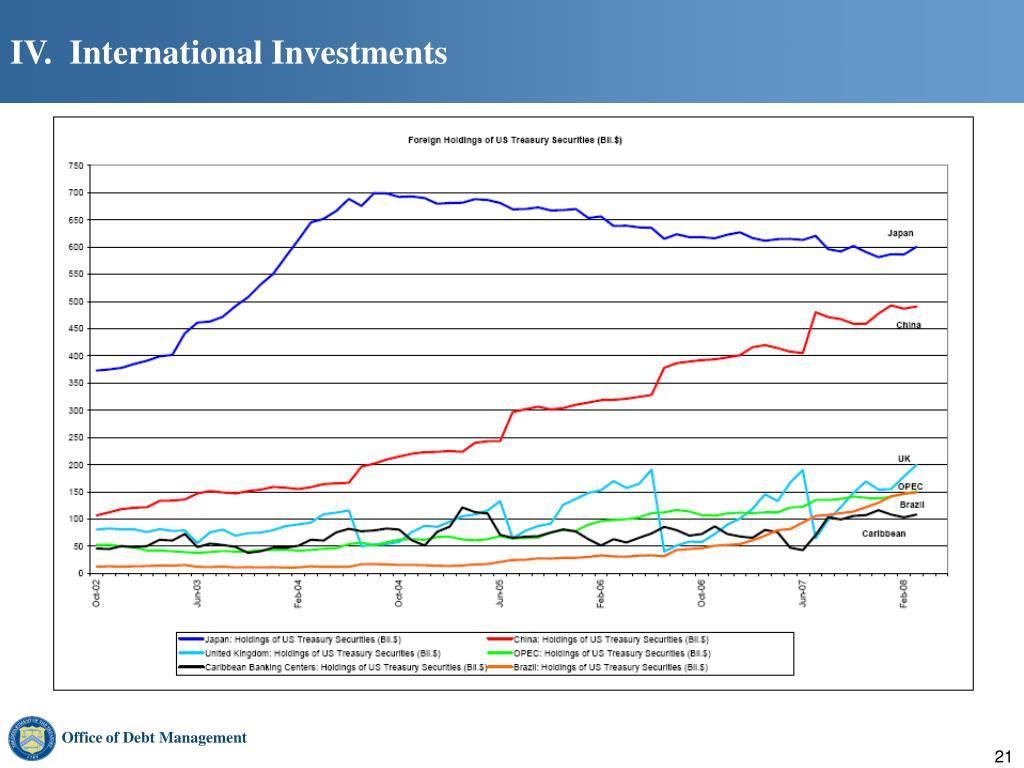 IV.  International Investments