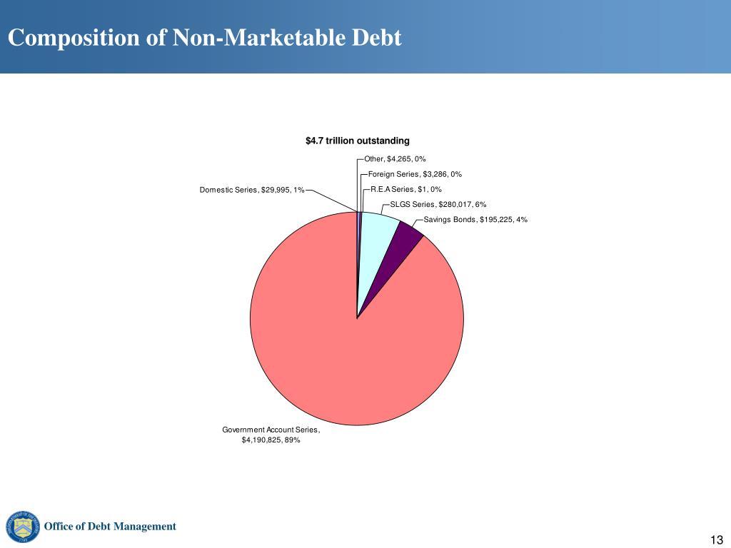 Composition of Non-Marketable Debt