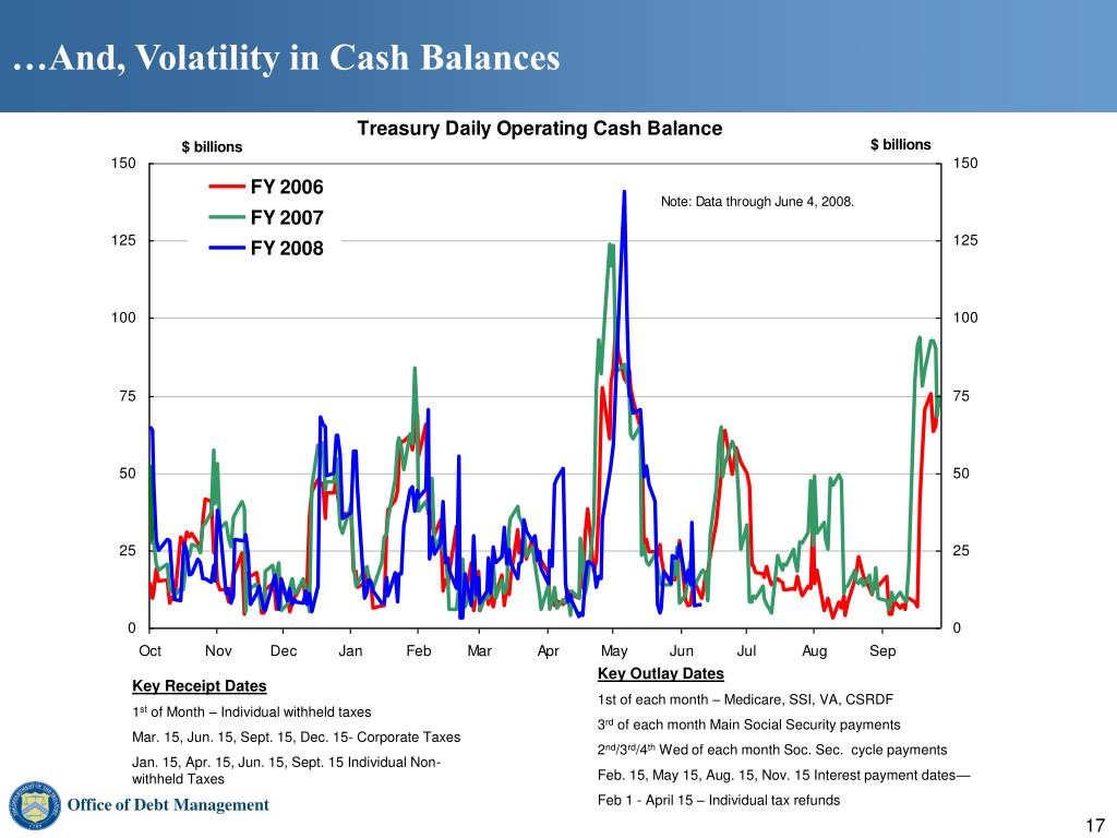 …And, Volatility in Cash Balances