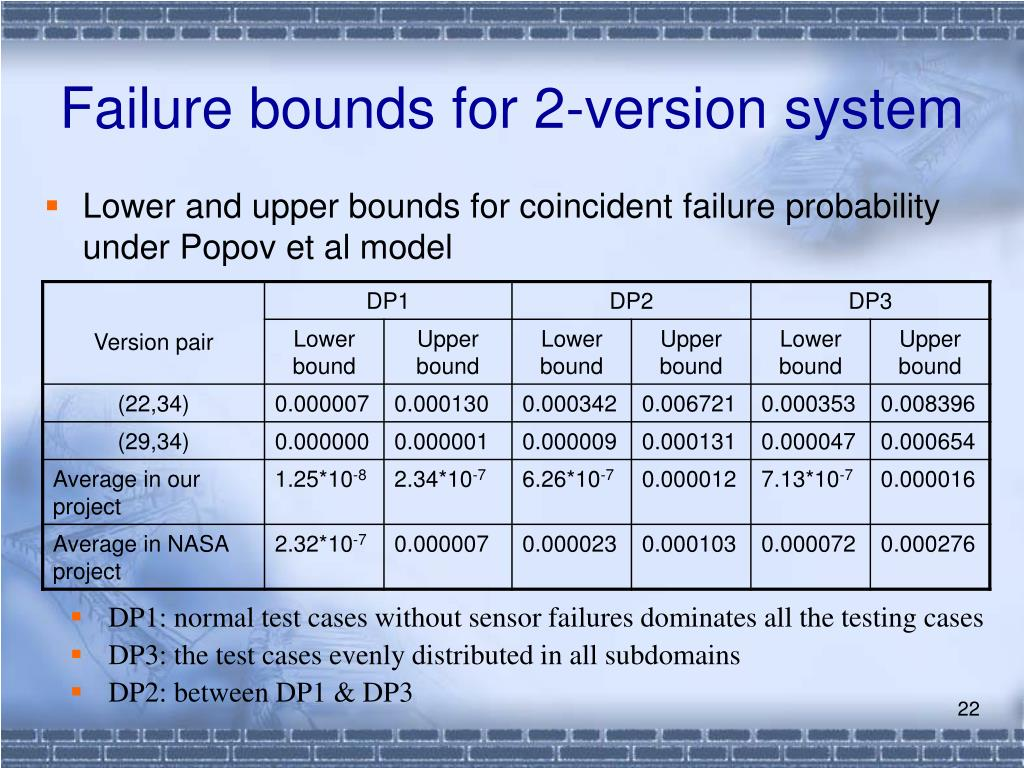Failure bounds for 2-version system