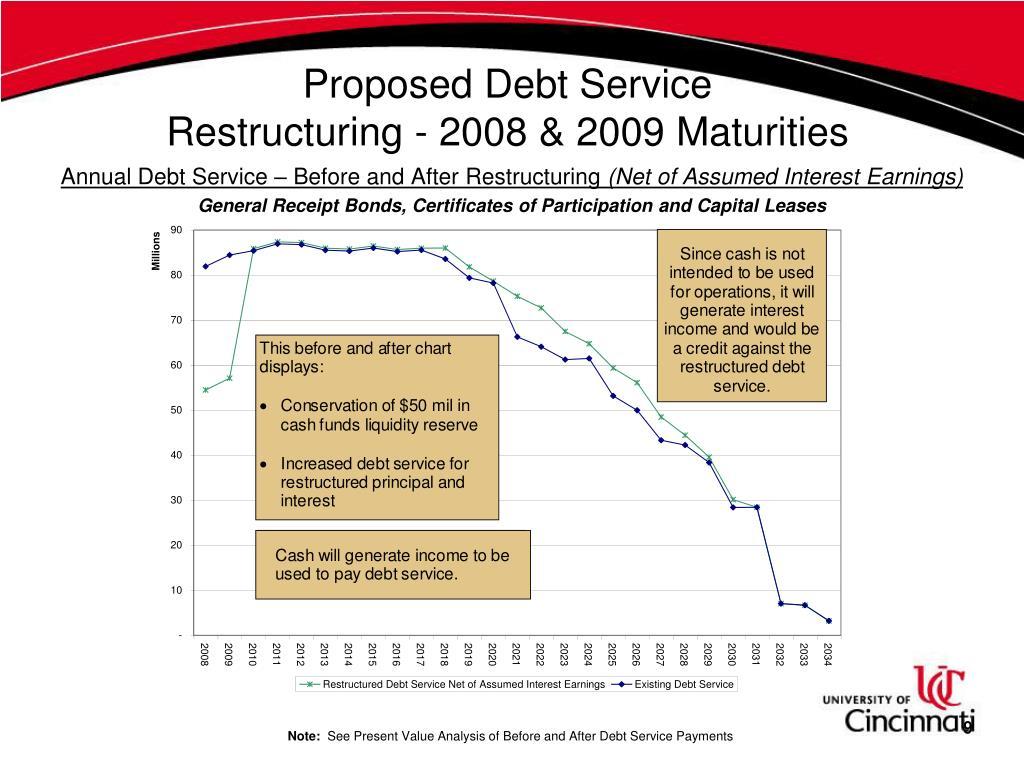 Proposed Debt Service