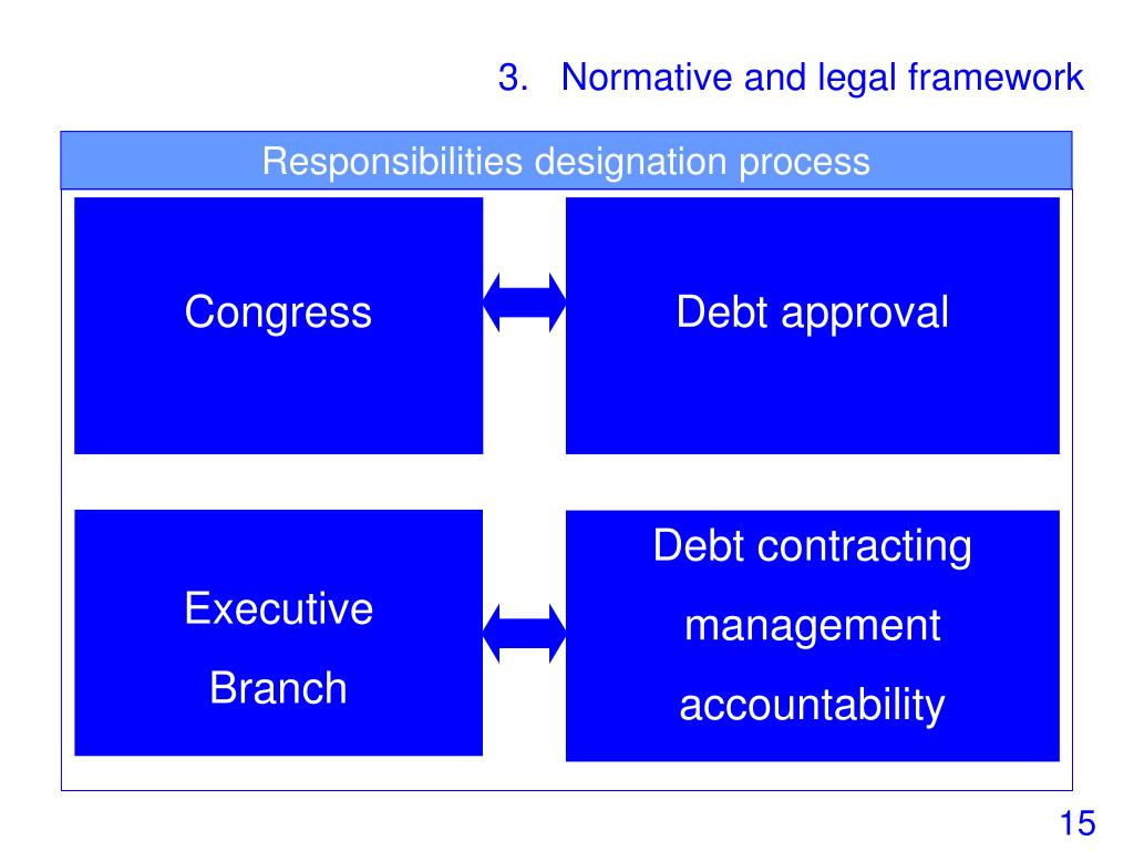 3.   Normative and legal framework