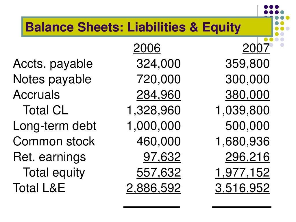 Balance Sheets: Liabilities & Equity