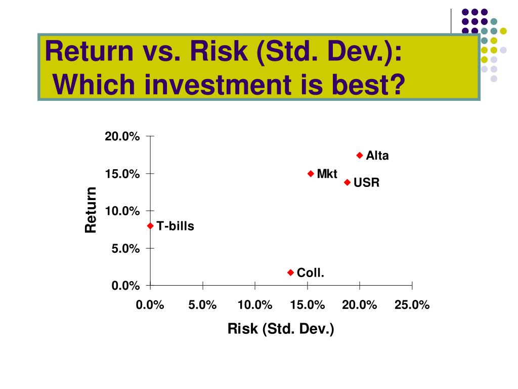 Return vs. Risk (Std. Dev.):
