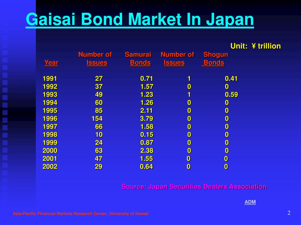 Gaisai Bond Market In Japan