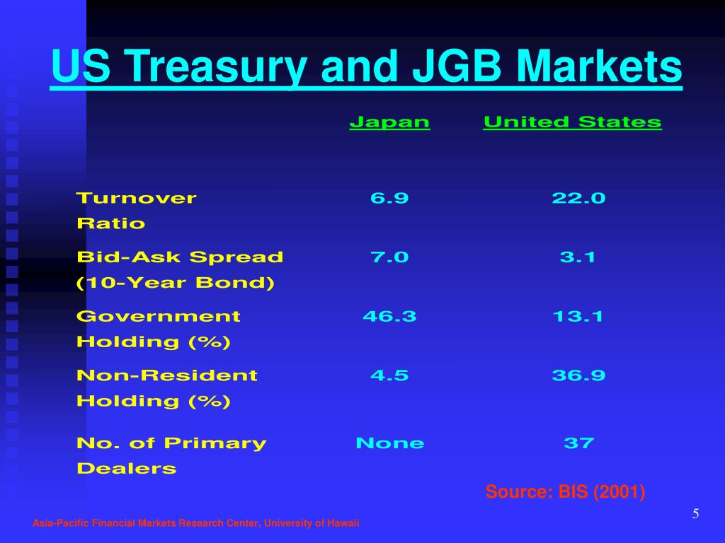 US Treasury and JGB Markets