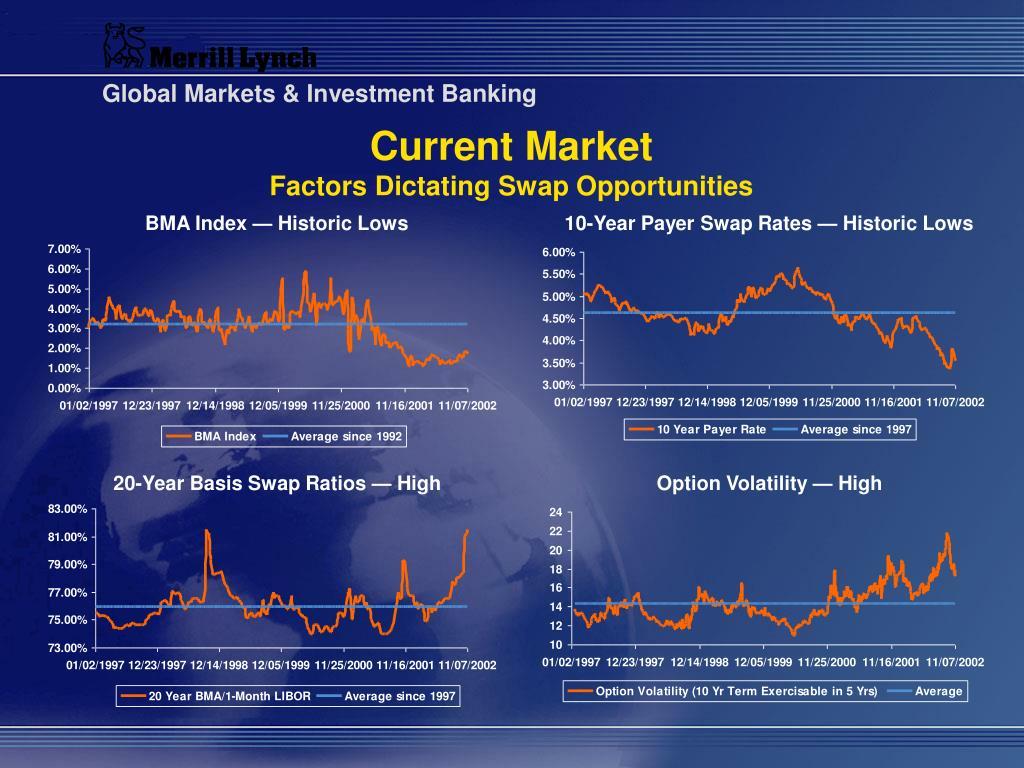Current Market