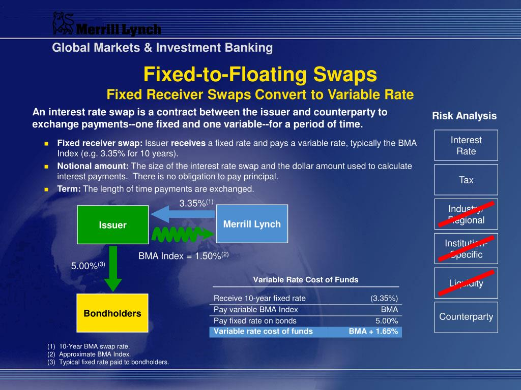 Fixed-to-Floating Swaps