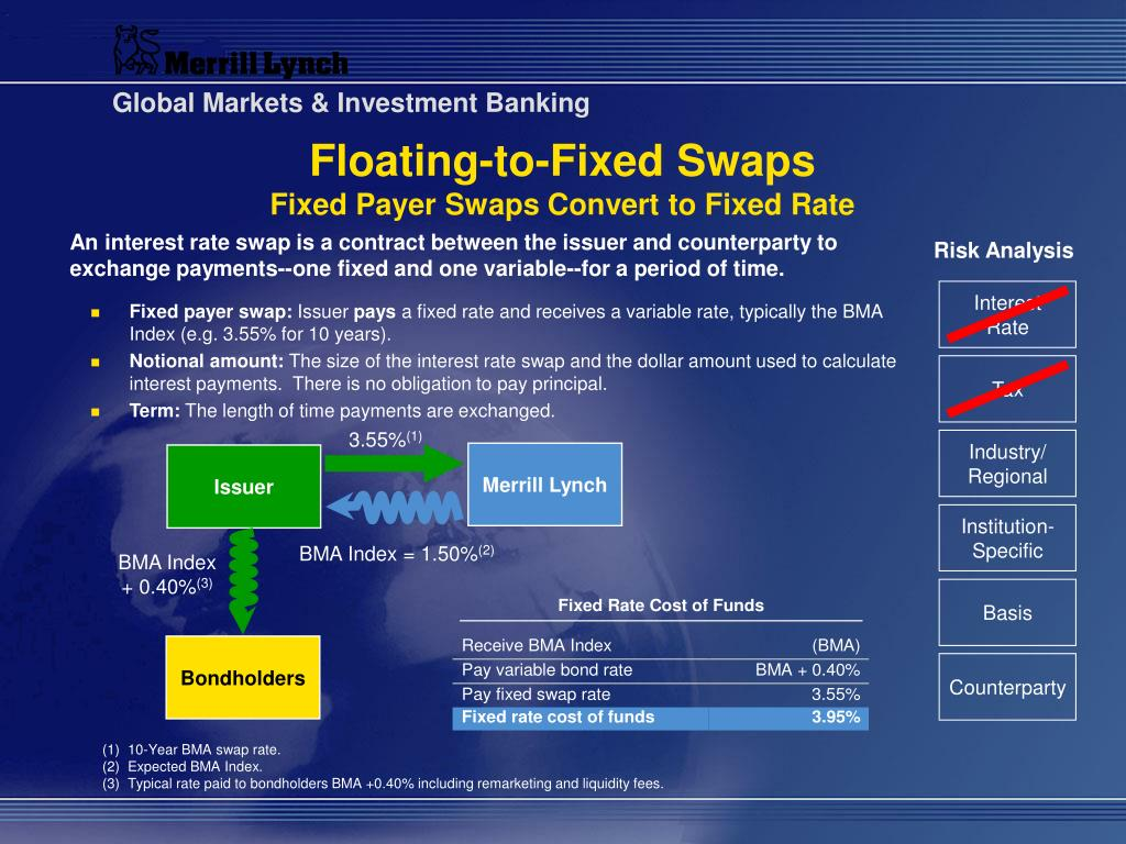 Floating-to-Fixed Swaps