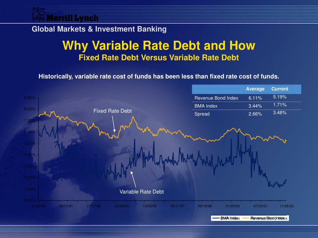 Why Variable Rate Debt and How