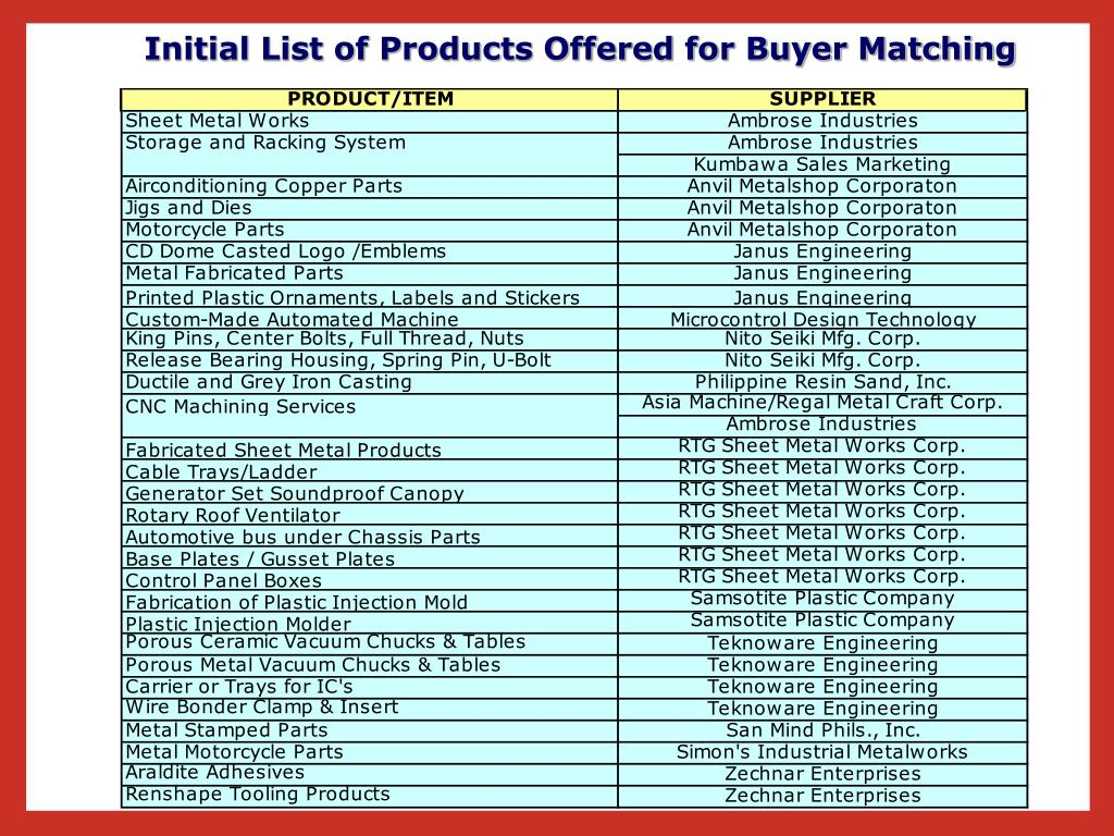 PRODUCT/ITEMSUPPLIER