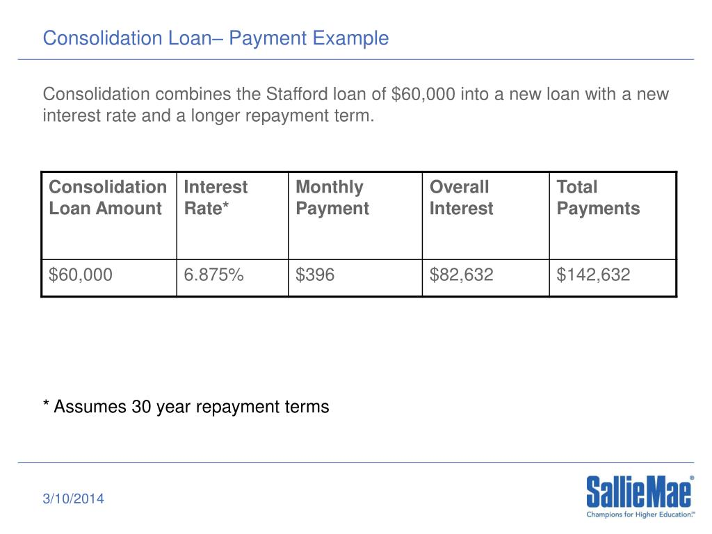 Consolidation Loan– Payment Example