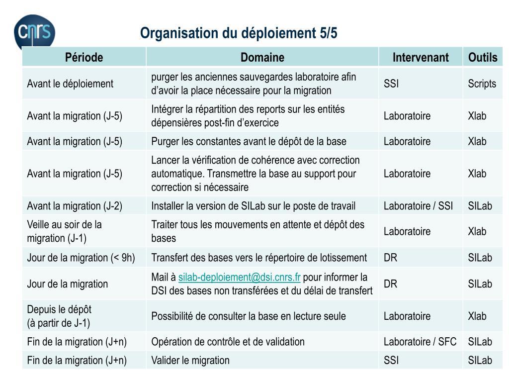 Organisation du déploiement