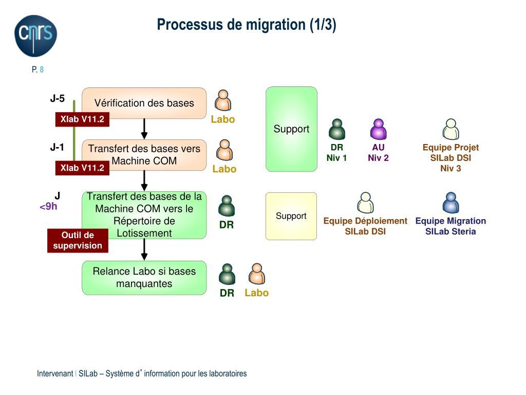Processus de migration (1/3)