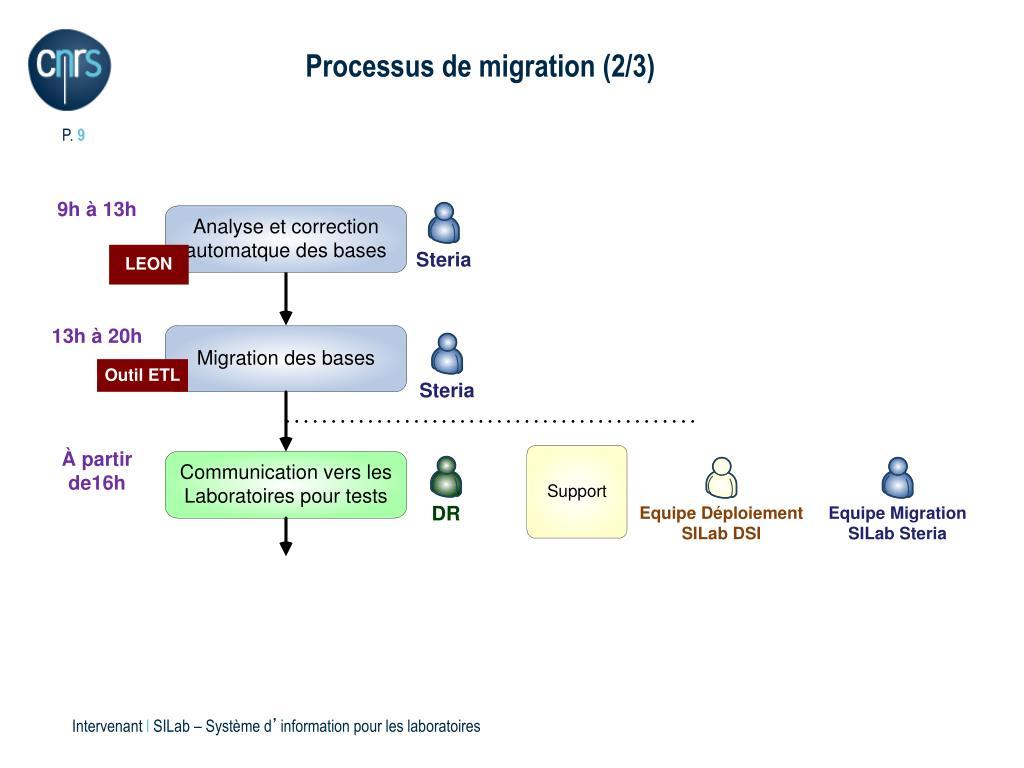 Processus de migration (2/3)