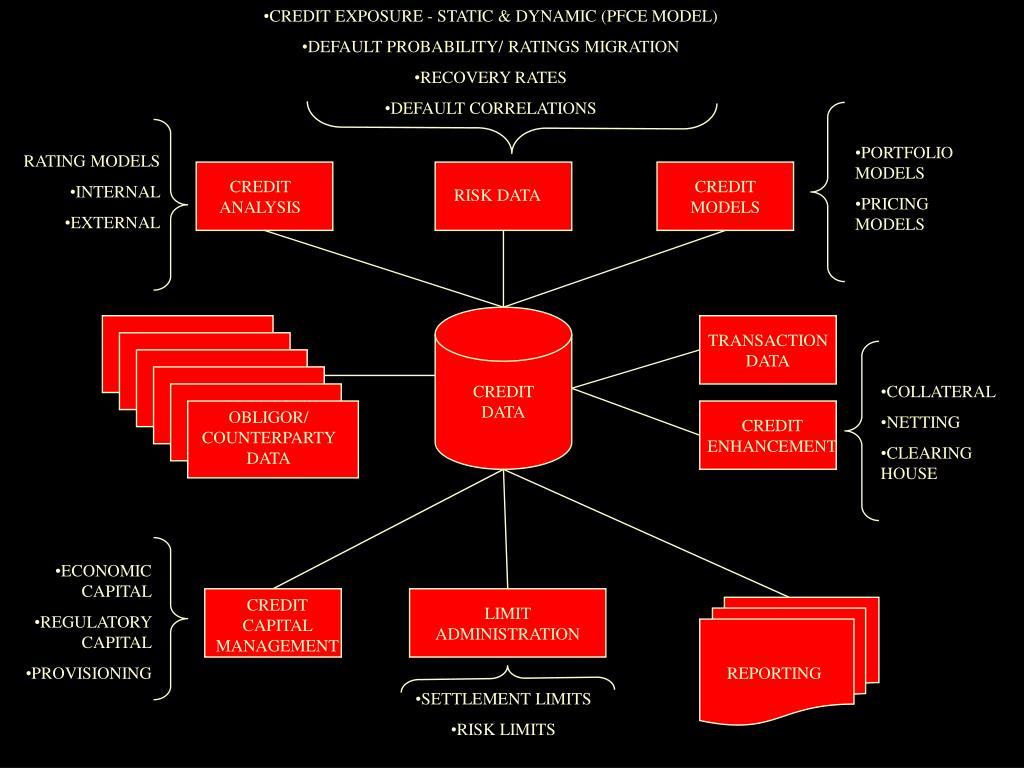 CREDIT EXPOSURE - STATIC & DYNAMIC (PFCE MODEL)