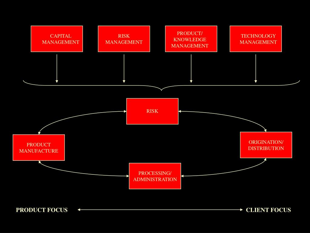 PRODUCT/ KNOWLEDGE MANAGEMENT