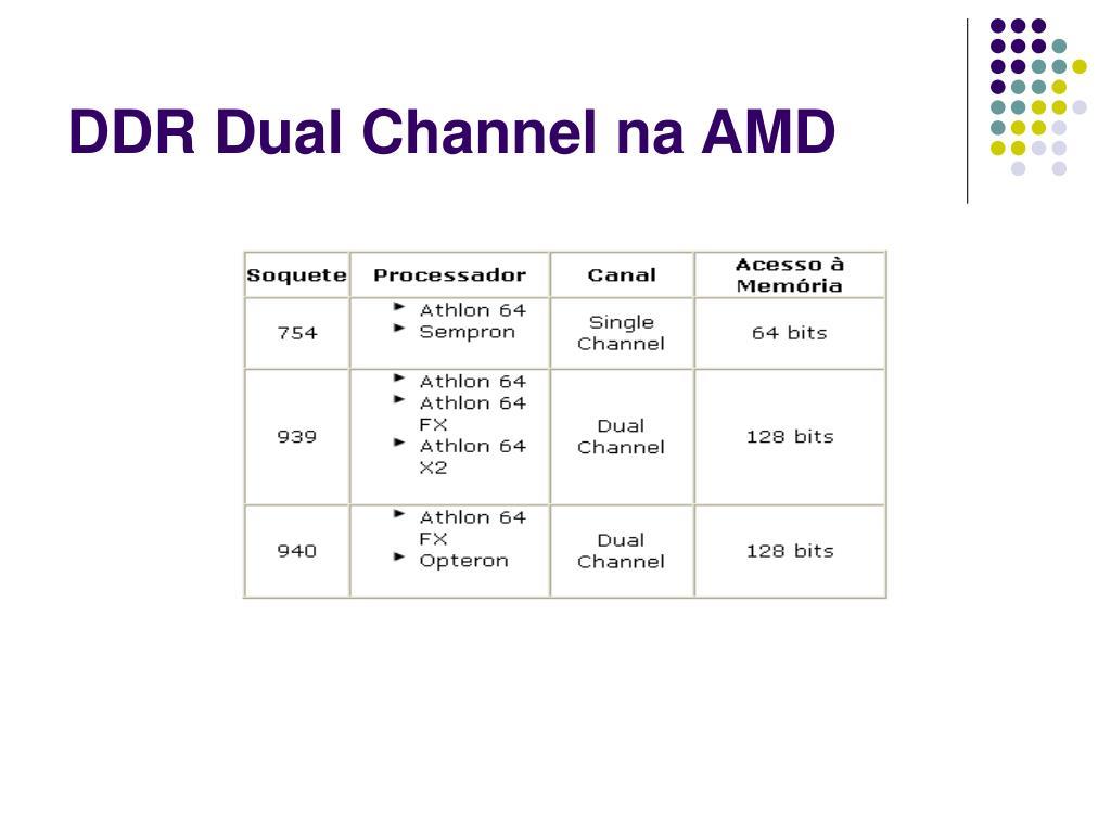 DDR Dual Channel na AMD