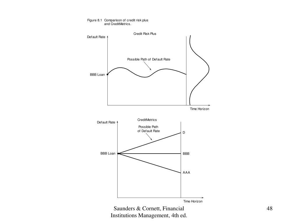 Saunders & Cornett, Financial Institutions Management, 4th ed.