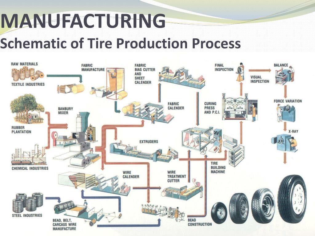 manufactoring process