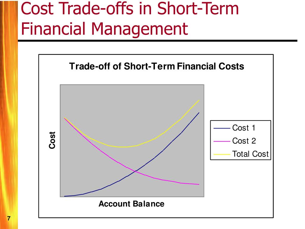 Cost Trade-offs in Short-Term Financial Management