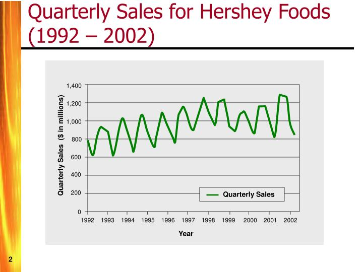 Quarterly sales for hershey foods 1992 2002