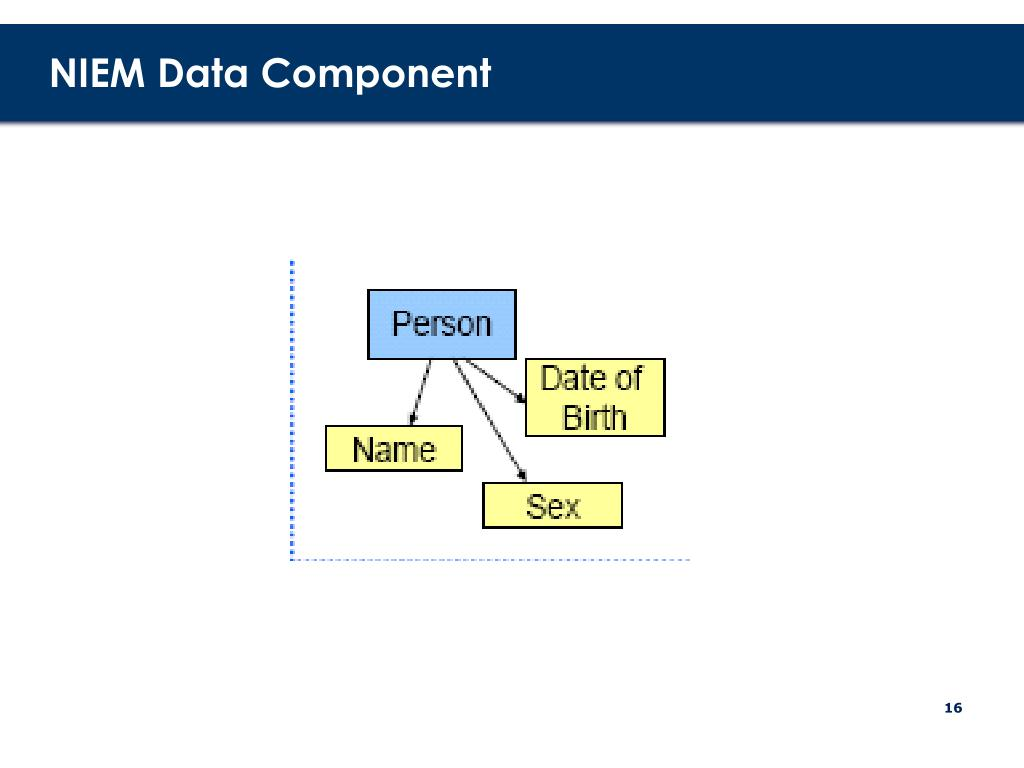 NIEM Data Component
