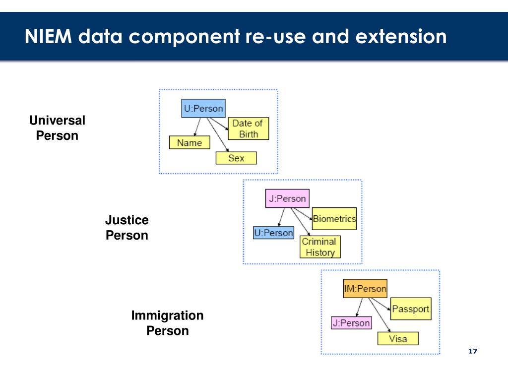 NIEM data component re-use and extension
