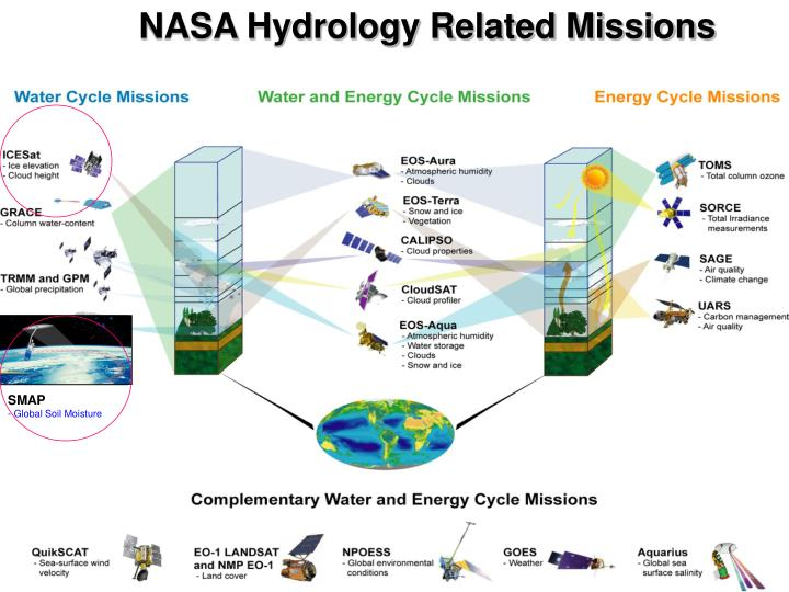 NASA Hydrology Related Missions