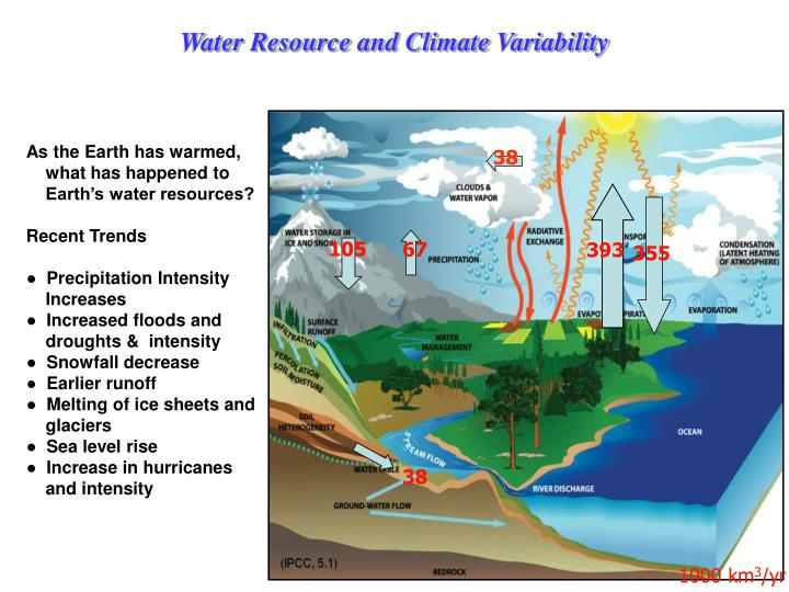 Water Resource and Climate Variability