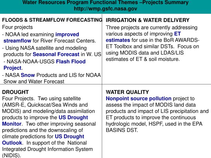Water Resources Program Functional Themes –Projects Summary