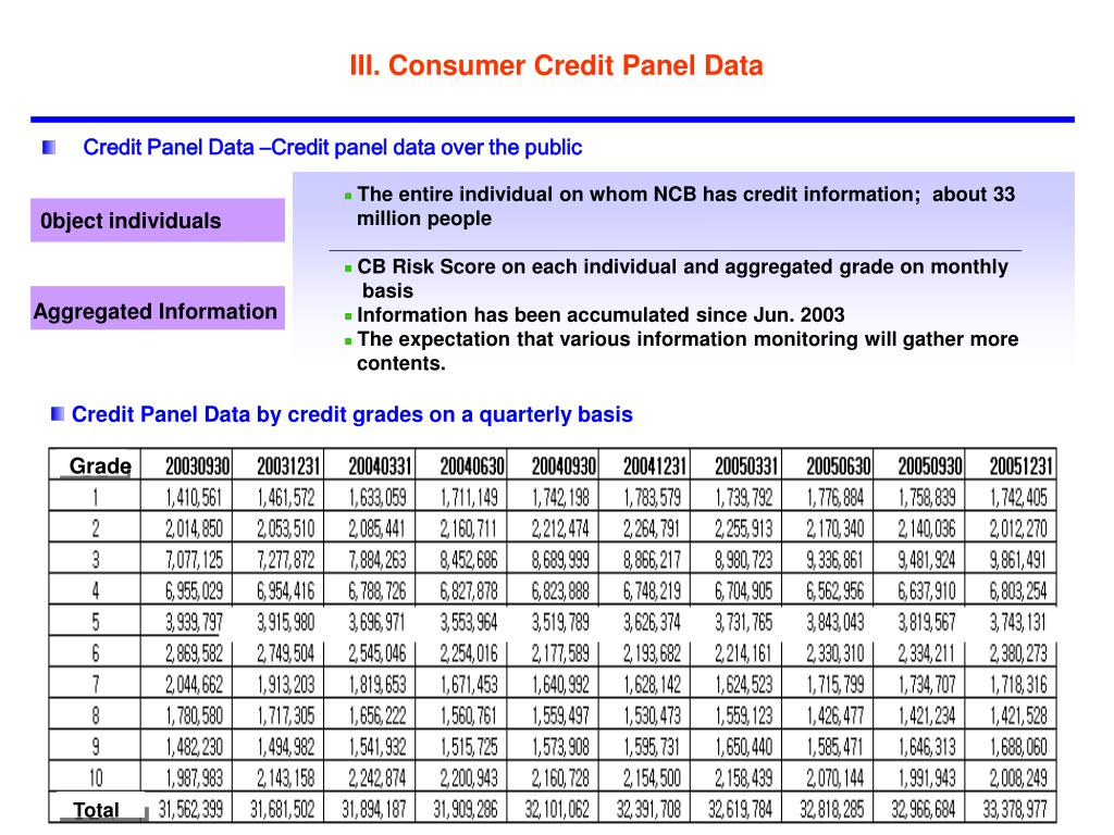 Credit Panel Data by credit grades on a quarterly basis