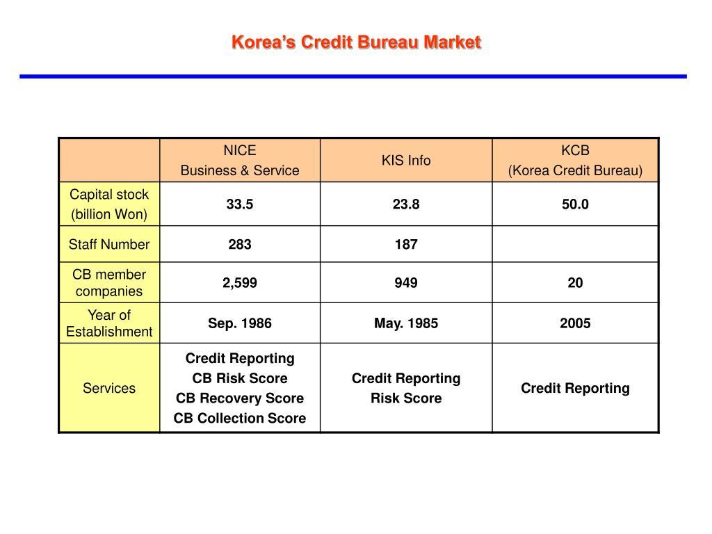 Korea's Credit Bureau Market