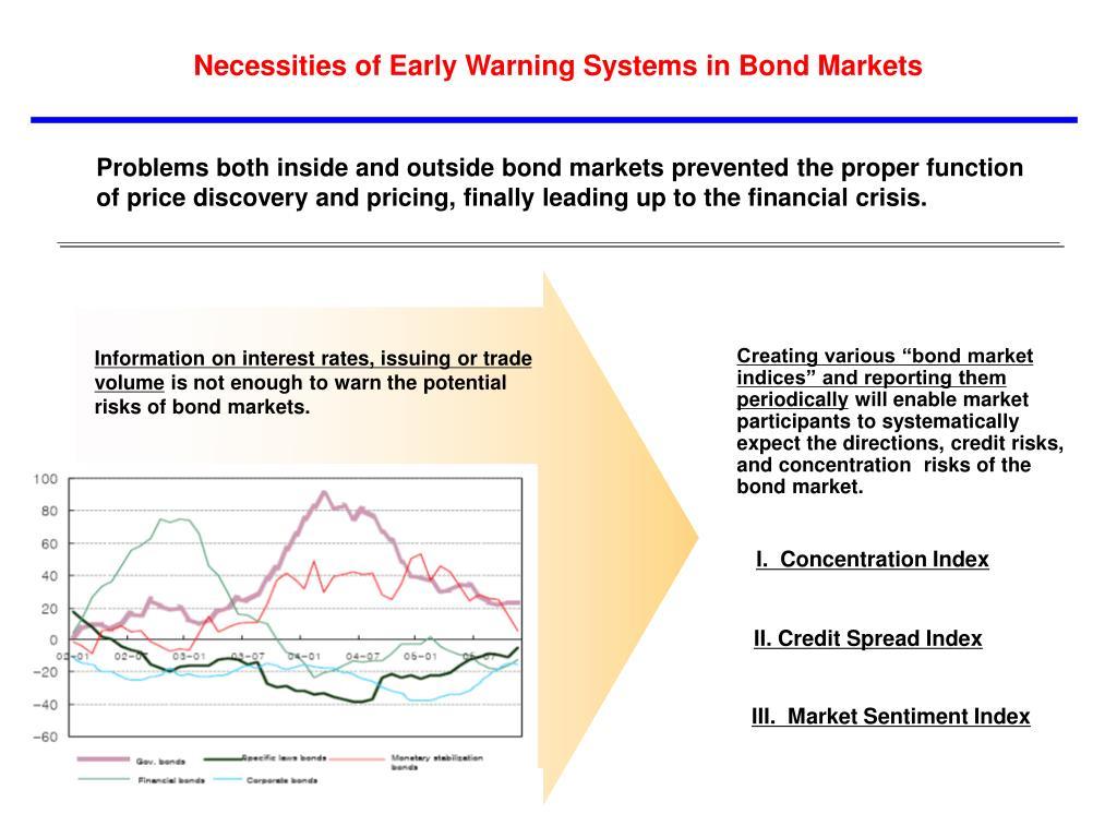 Necessities of Early Warning Systems in Bond Markets