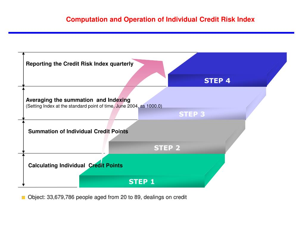 Reporting the Credit Risk Index quarterly