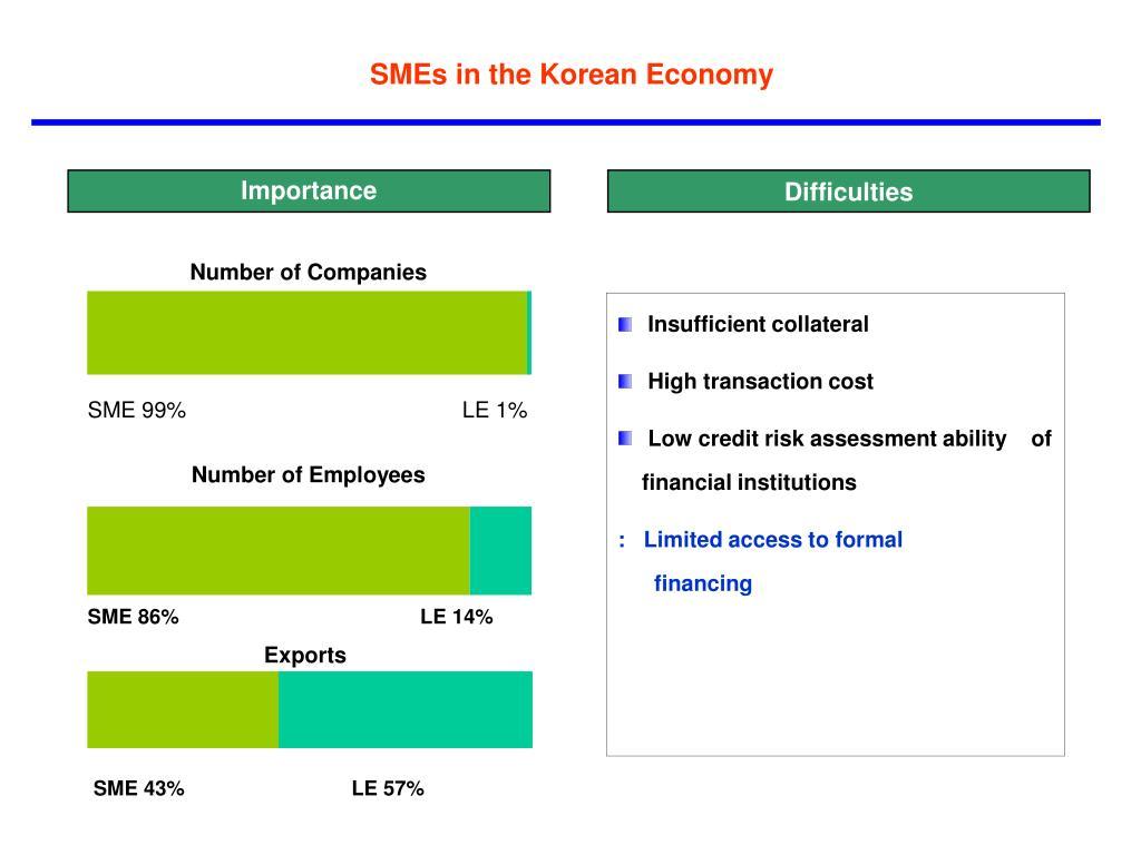 SMEs in the Korean Economy