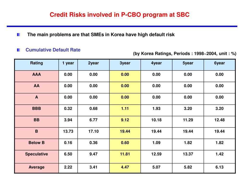 Credit Risks involved in P-CBO program at SBC