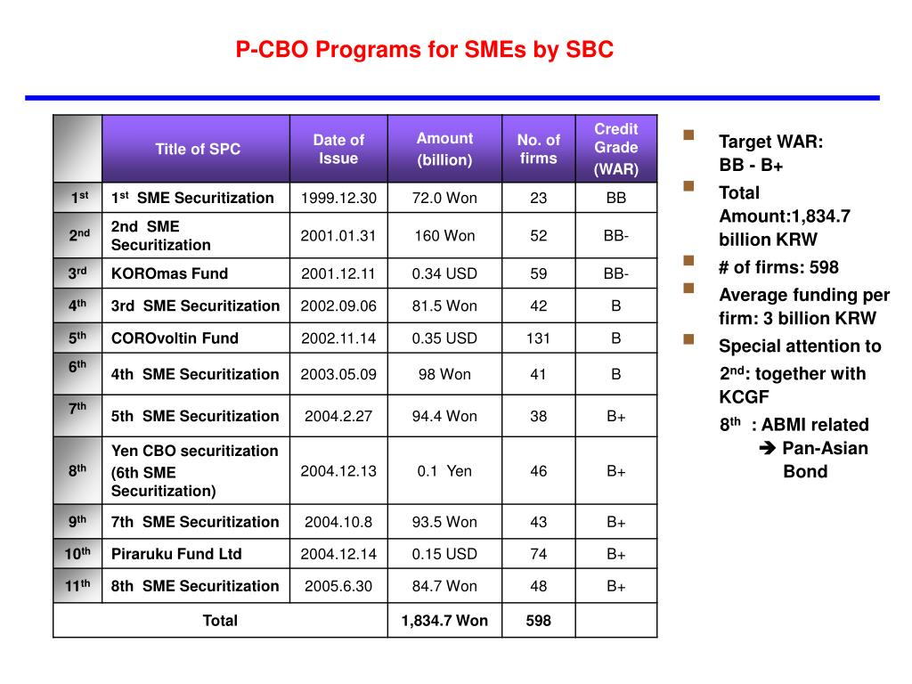 P-CBO Programs for SMEs by SBC