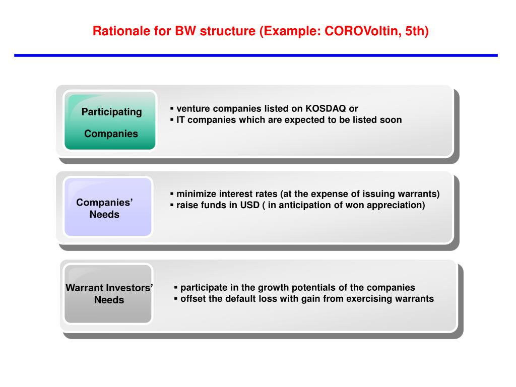 Rationale for BW structure (Example: COROVoltin, 5th)