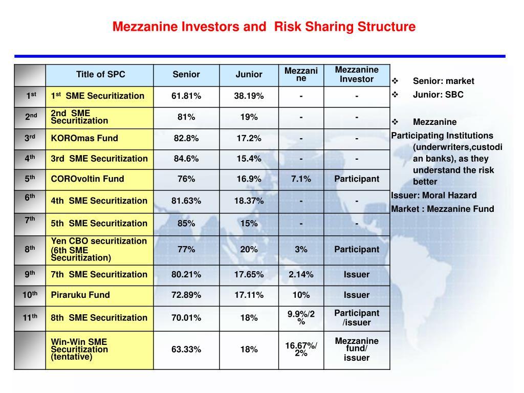 Mezzanine Investors and  Risk Sharing Structure