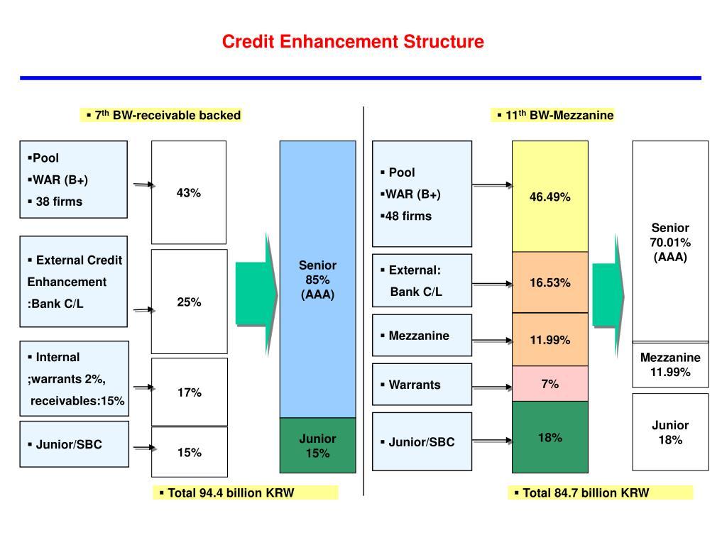 Credit Enhancement Structure