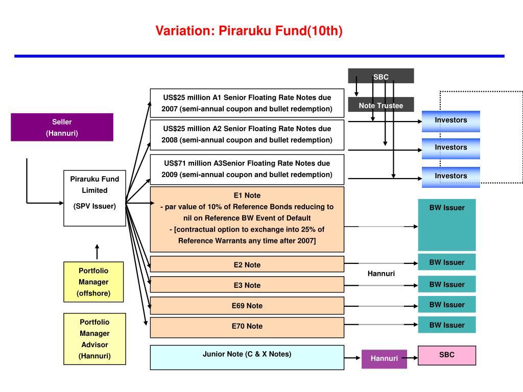 Variation: Piraruku Fund(10th)