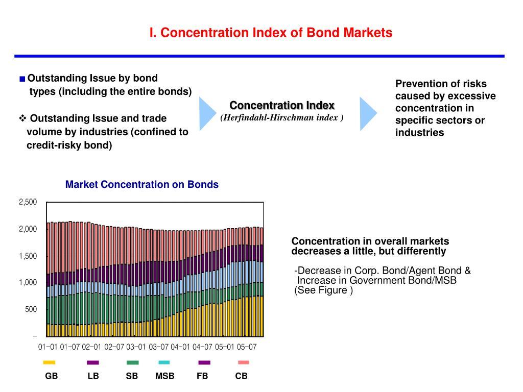 I. Concentration Index of Bond Markets