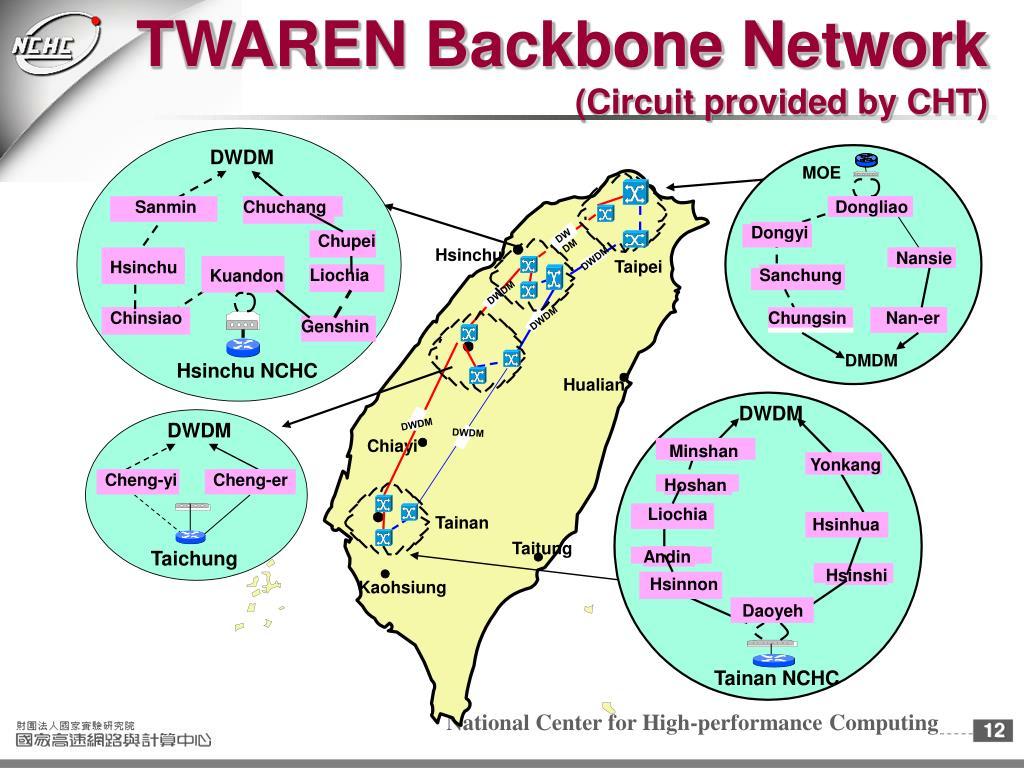 TWAREN Backbone Network