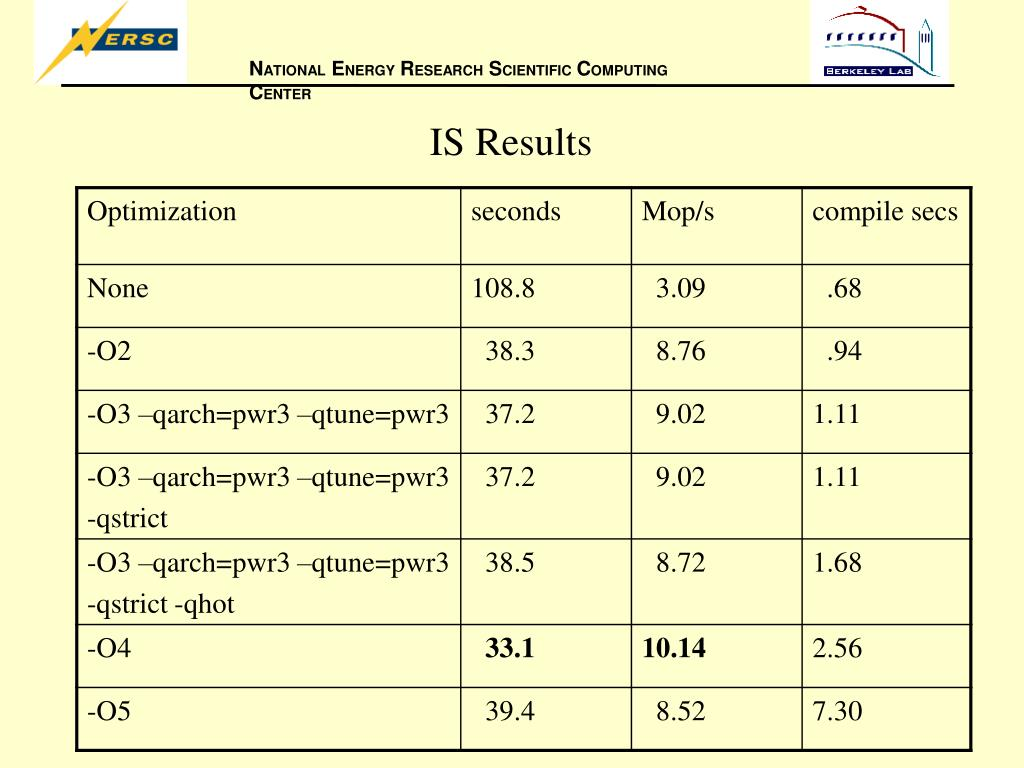 IS Results