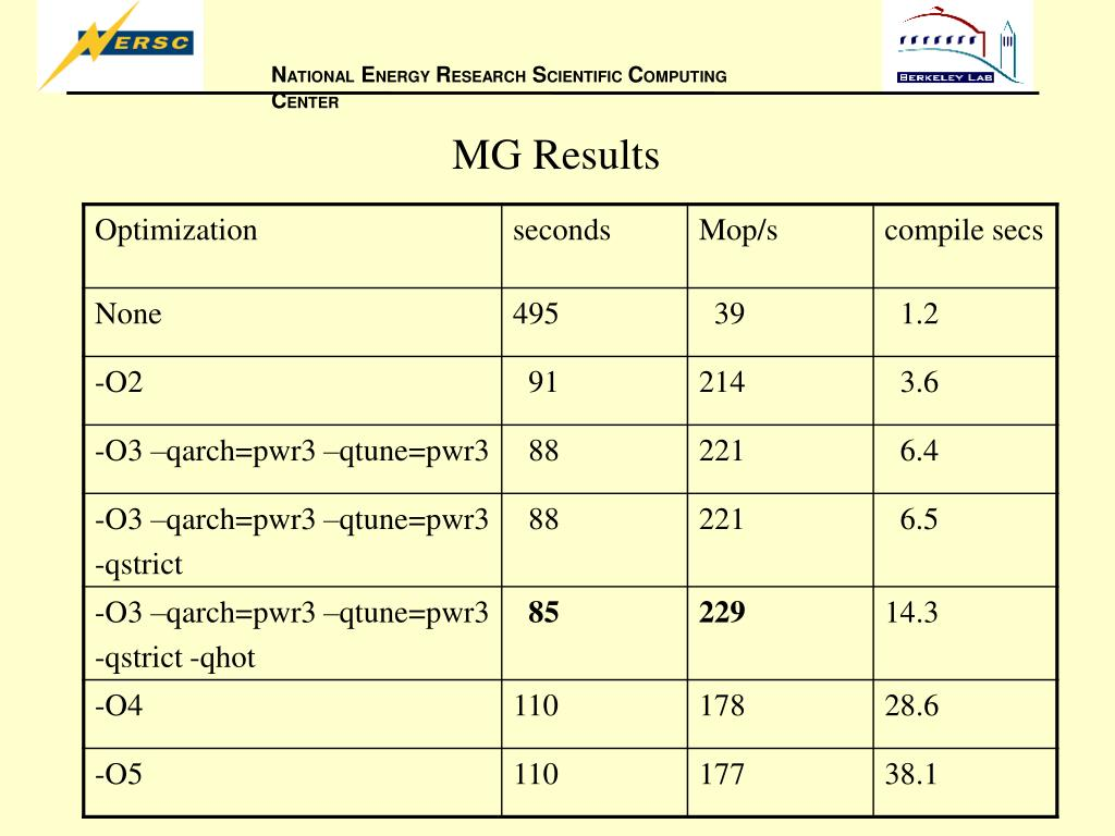 MG Results