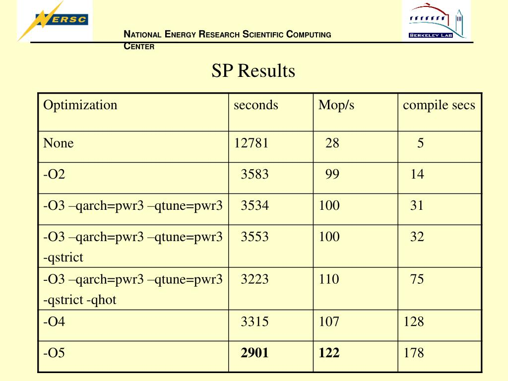 SP Results