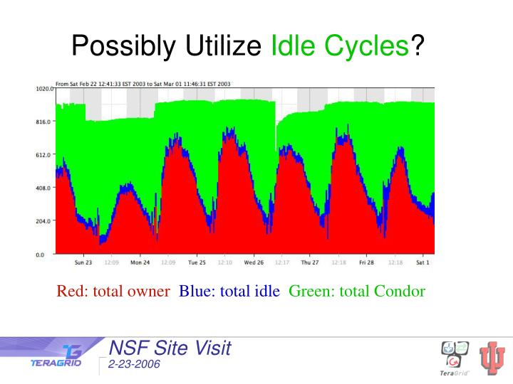 Possibly utilize idle cycles